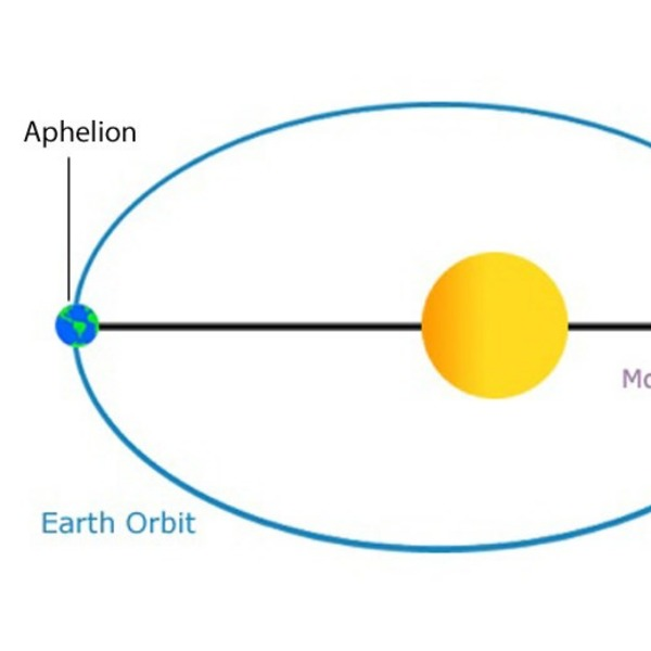 Trying to learn about astronomy. First up? Aphelion & Perihelion.