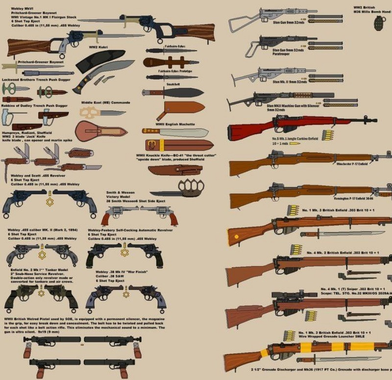 British WWII Weapons