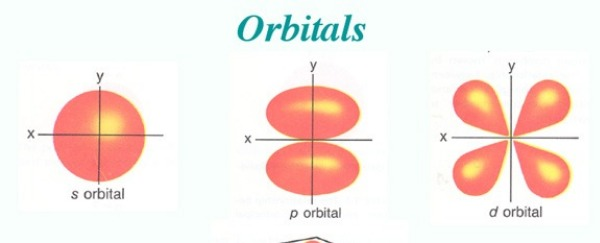 Atomic Orbitals Are Confusing And I Miss The Old Friendly Model